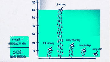 Apparently, Less Than Two Thirds of Men Shower Once a Day