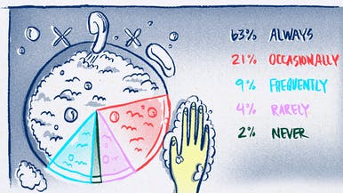 Over a Third of Men Don't Always Wash Their Hands After Urinating